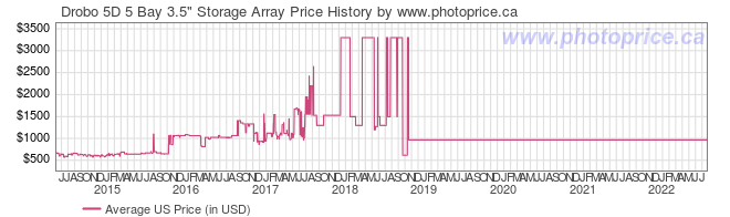 US Price History Graph for Drobo 5D 5 Bay 3.5