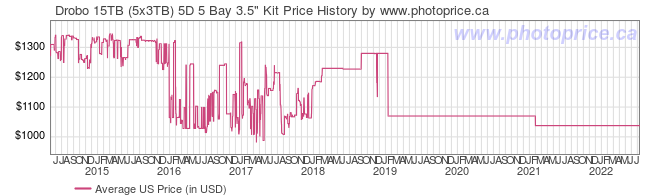 US Price History Graph for Drobo 15TB (5x3TB) 5D 5 Bay 3.5