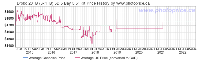 Price History Graph for Drobo 20TB (5x4TB) 5D 5 Bay 3.5