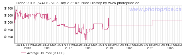 US Price History Graph for Drobo 20TB (5x4TB) 5D 5 Bay 3.5
