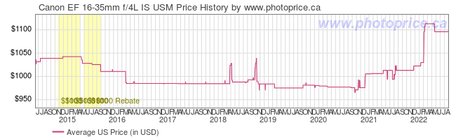 US Price History Graph for Canon EF 16-35mm f/4L IS USM