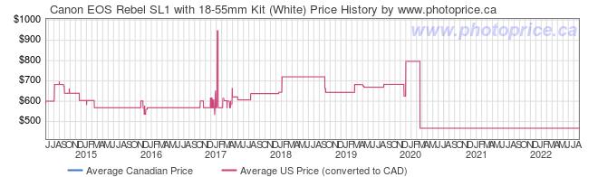 Price History Graph for Canon EOS Rebel SL1 with 18-55mm Kit (White)