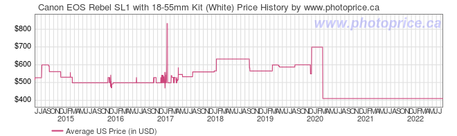 US Price History Graph for Canon EOS Rebel SL1 with 18-55mm Kit (White)