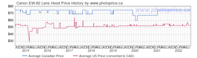 Price History Graph for Canon EW-82 Lens Hood