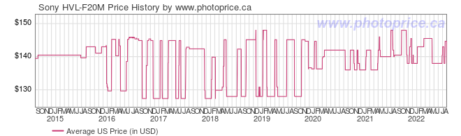 US Price History Graph for Sony HVL-F20M