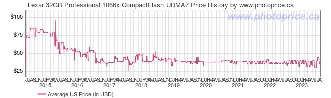 US Price History Graph for Lexar 32GB Professional 1066x CompactFlash UDMA7