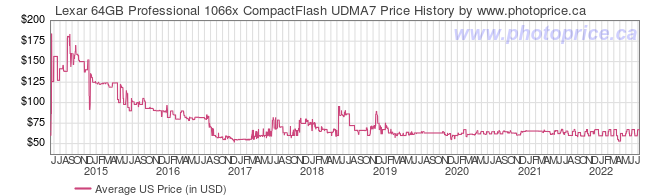 US Price History Graph for Lexar 64GB Professional 1066x CompactFlash UDMA7