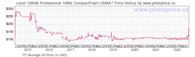 US Price History Graph for Lexar 128GB Professional 1066x CompactFlash UDMA7