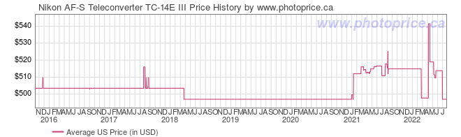 US Price History Graph for Nikon AF-S Teleconverter TC-14E III