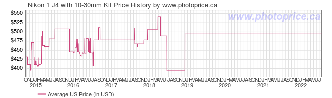US Price History Graph for Nikon 1 J4 with 10-30mm Kit