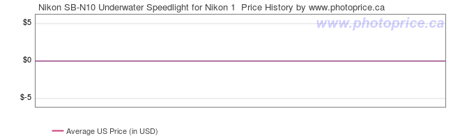 US Price History Graph for Nikon SB-N10 Underwater Speedlight for Nikon 1
