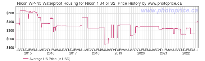 US Price History Graph for Nikon WP-N3 Waterproof Housing for Nikon 1 J4 or S2