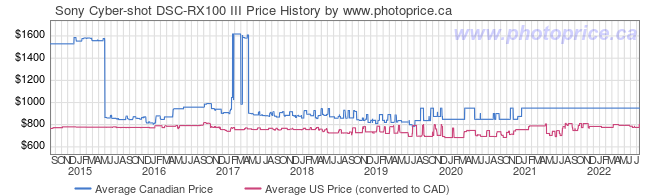 Price History Graph for Sony Cyber-shot DSC-RX100 III