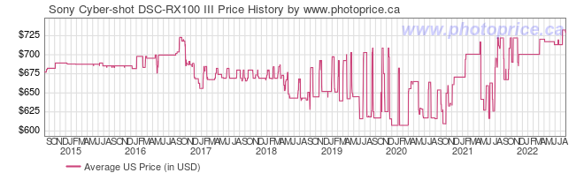 US Price History Graph for Sony Cyber-shot DSC-RX100 III