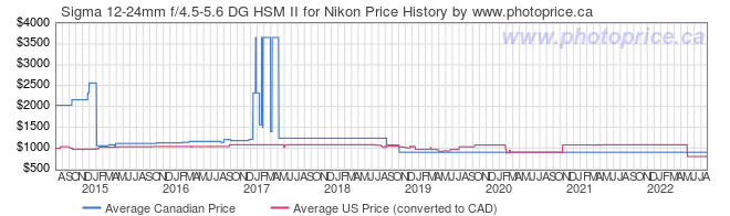 Price History Graph for Sigma 12-24mm f/4.5-5.6 DG HSM II for Nikon