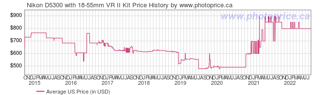 US Price History Graph for Nikon D5300 with 18-55mm VR II Kit