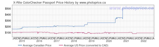 Price History Graph for X-Rite ColorChecker Passport