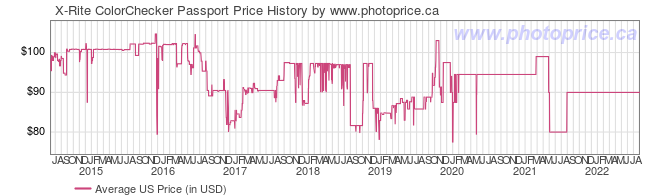 US Price History Graph for X-Rite ColorChecker Passport