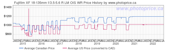 Price History Graph for Fujifilm XF 18-135mm f/3.5-5.6 R LM OIS WR