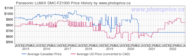 Price History Graph for Panasonic LUMIX DMC-FZ1000
