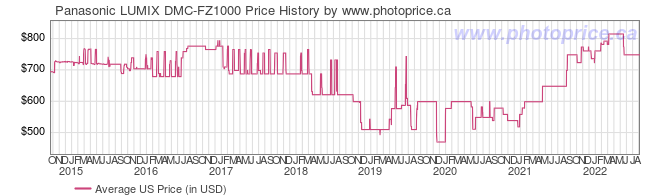 US Price History Graph for Panasonic LUMIX DMC-FZ1000