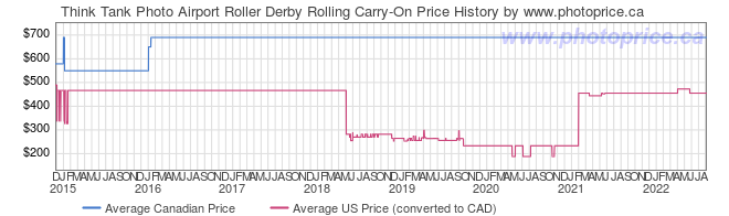 Price History Graph for Think Tank Airport Roller Derby Rolling Carry-On