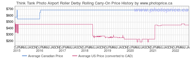 Price History Graph for Think Tank Photo Airport Roller Derby Rolling Carry-On