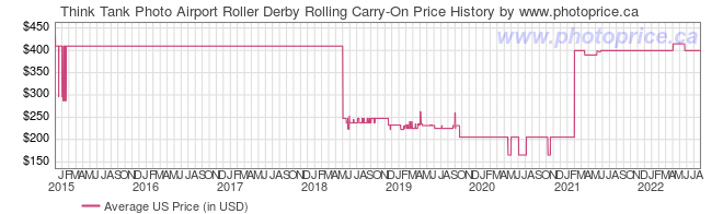 US Price History Graph for Think Tank Airport Roller Derby Rolling Carry-On