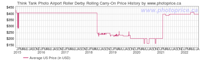 US Price History Graph for Think Tank Photo Airport Roller Derby Rolling Carry-On
