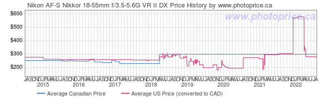 Price History Graph for Nikon AF-S Nikkor 18-55mm f/3.5-5.6G VR II DX