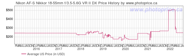 US Price History Graph for Nikon AF-S Nikkor 18-55mm f/3.5-5.6G VR II DX