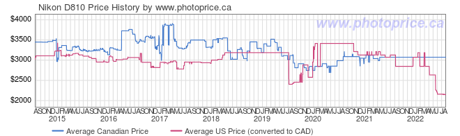 Price History Graph for Nikon D810