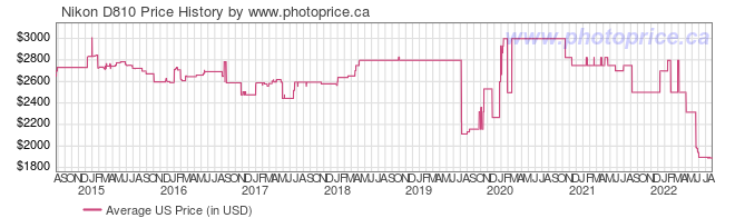 US Price History Graph for Nikon D810