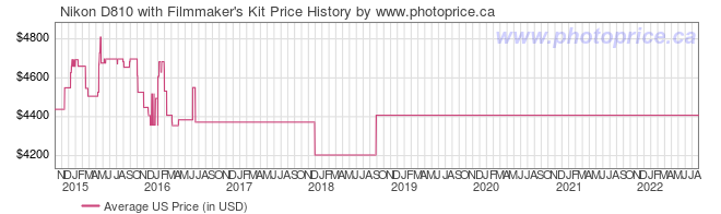 US Price History Graph for Nikon D810 with Filmmaker's Kit