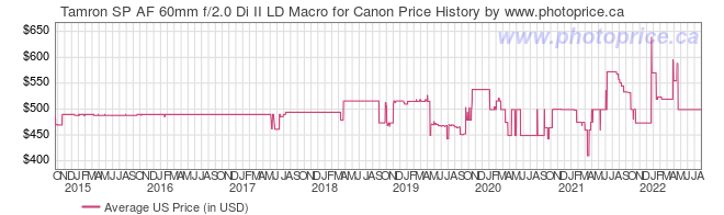 US Price History Graph for Tamron SP AF 60mm f/2.0 Di II LD Macro for Canon