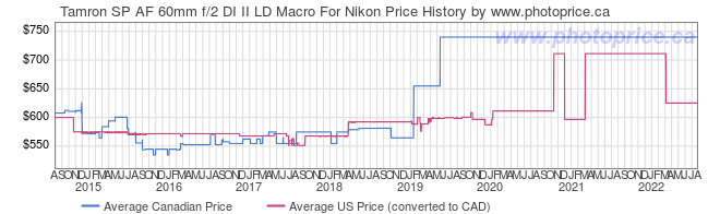 Price History Graph for Tamron SP AF 60mm f/2 DI II LD Macro For Nikon