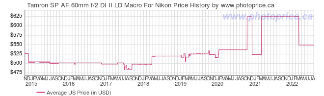 US Price History Graph for Tamron SP AF 60mm f/2 DI II LD Macro For Nikon