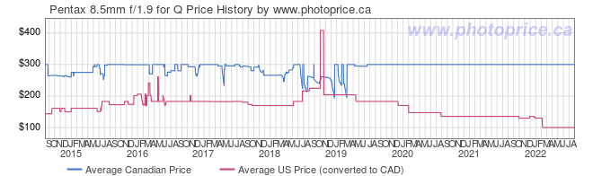 Price History Graph for Pentax 8.5mm f/1.9 for Q