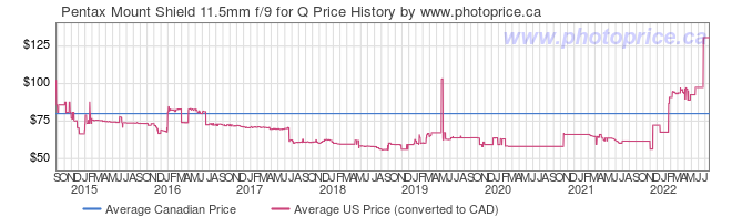 Price History Graph for Pentax Mount Shield 11.5mm f/9 for Q