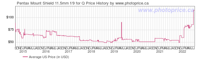 US Price History Graph for Pentax Mount Shield 11.5mm f/9 for Q