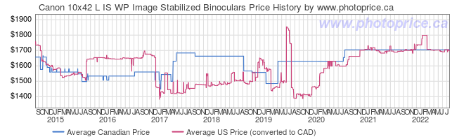 Price History Graph for Canon 10x42 L IS WP Image Stabilized Binoculars
