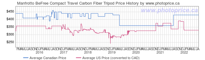 Price History Graph for Manfrotto BeFree Compact Travel Carbon Fiber Tripod