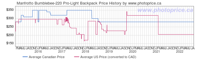 Price History Graph for Manfrotto Bumblebee-220 Pro-Light Backpack