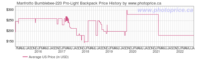US Price History Graph for Manfrotto Bumblebee-220 Pro-Light Backpack