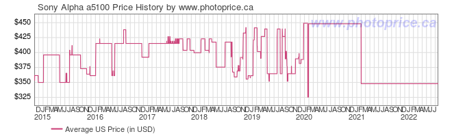 US Price History Graph for Sony Alpha a5100