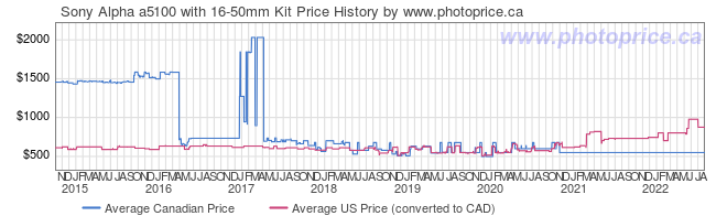 Price History Graph for Sony Alpha a5100 with 16-50mm Kit