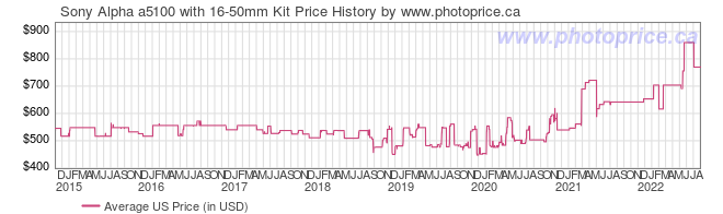 US Price History Graph for Sony Alpha a5100 with 16-50mm Kit