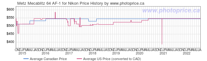 Price History Graph for Metz Mecablitz 64 AF-1 for Nikon