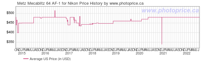 US Price History Graph for Metz Mecablitz 64 AF-1 for Nikon