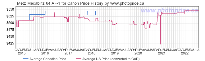 Price History Graph for Metz Mecablitz 64 AF-1 for Canon